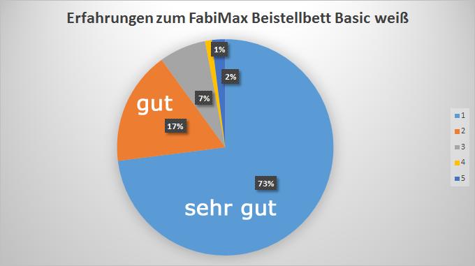 Fabimax Beistellbett weiß Test Basic Classic