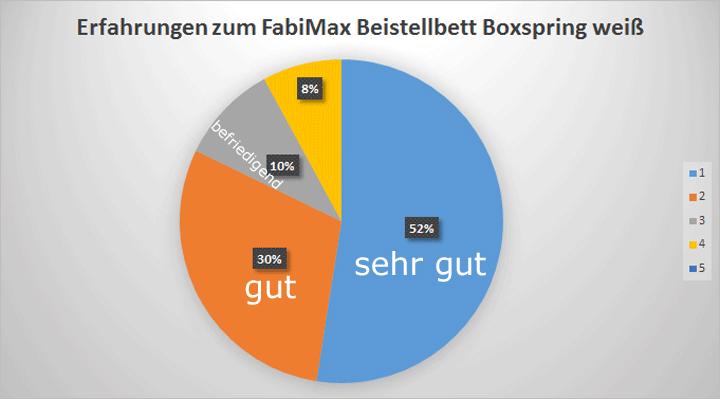 Fabimax Beistellbett weiß Test Boxspringbett