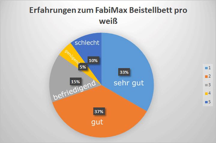 Fabimax Beistellbett weiß Test Pro